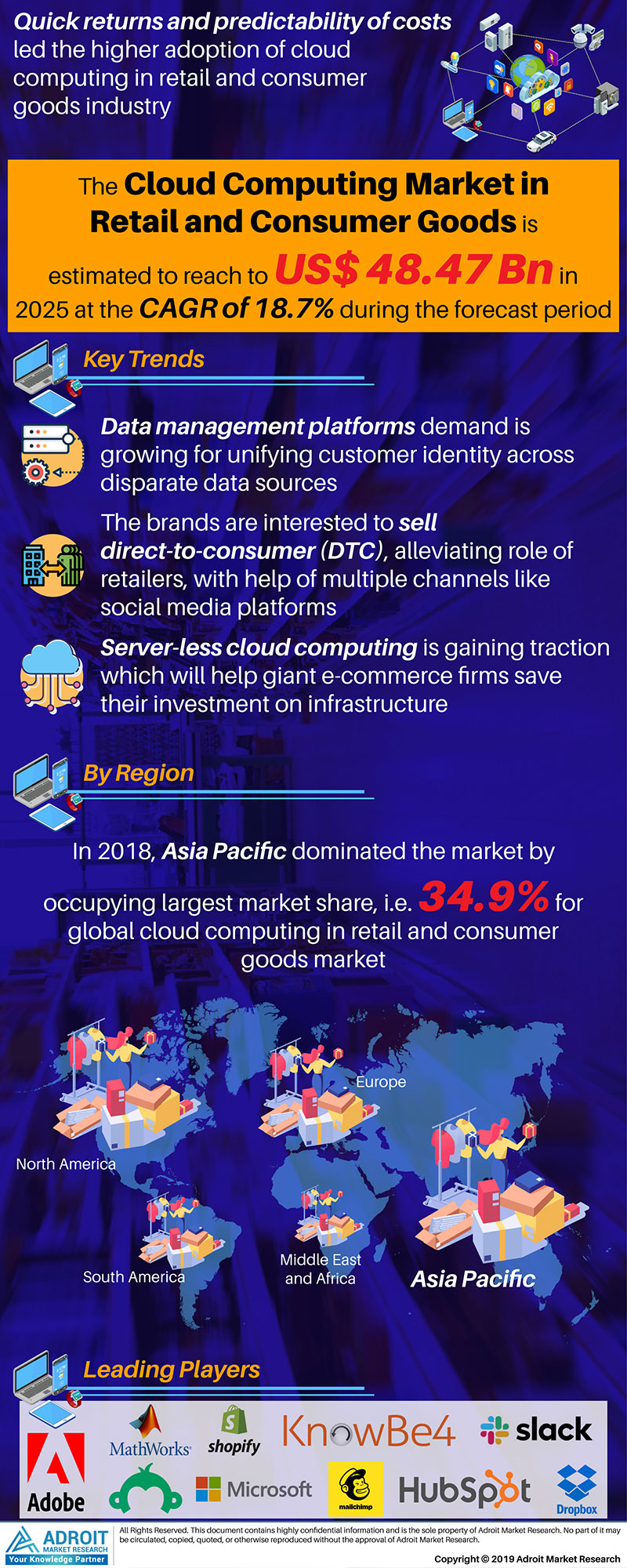 Global Cloud Computing in Retail and Consumer Goods Market Size 2017 By Region and Forecast 2019 to 2025