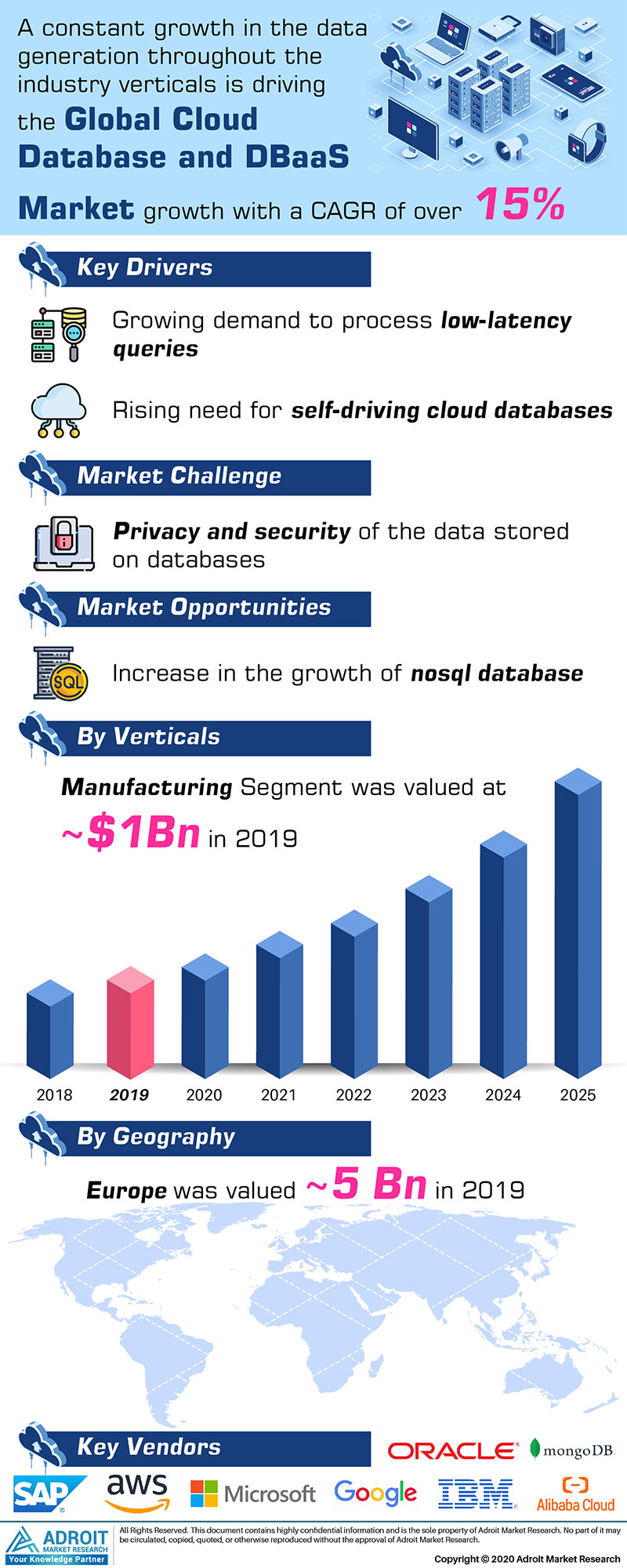 Cloud Database And Dbaas Market by Material, Application, and Region, Global Forecasts 2018 to 2025