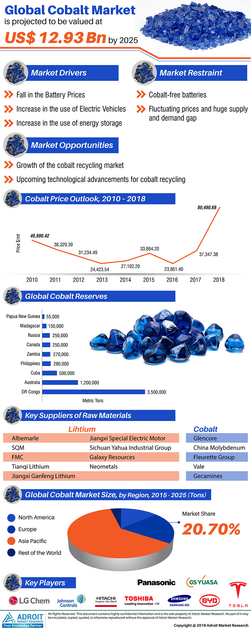 Global Cobalt Market Size 2017 By Application, Region and Forecast 2018 to 2025