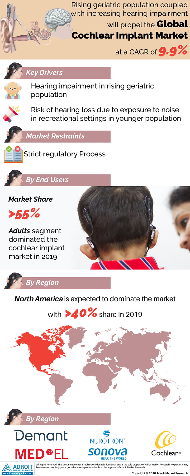 Cochlear Implant Market Size 2017 By Application, Product, Region and Forecast 2019 to 2025