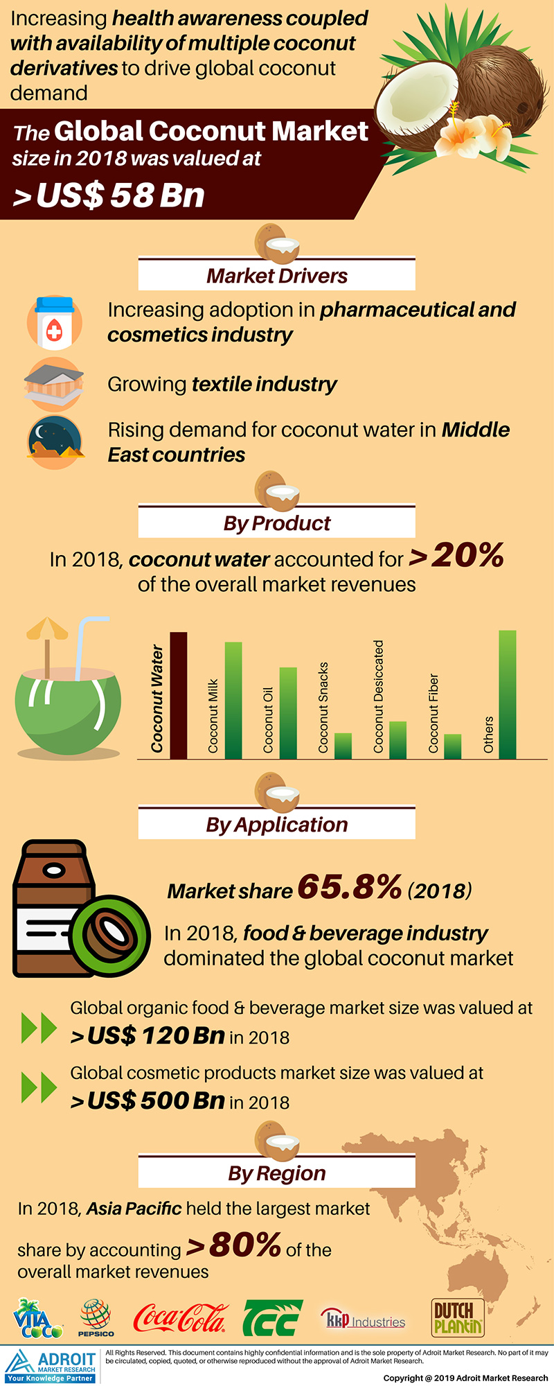 Global Coconut Market Size 2017 By Type, by Application, Region and Forecast 2019 to 2024