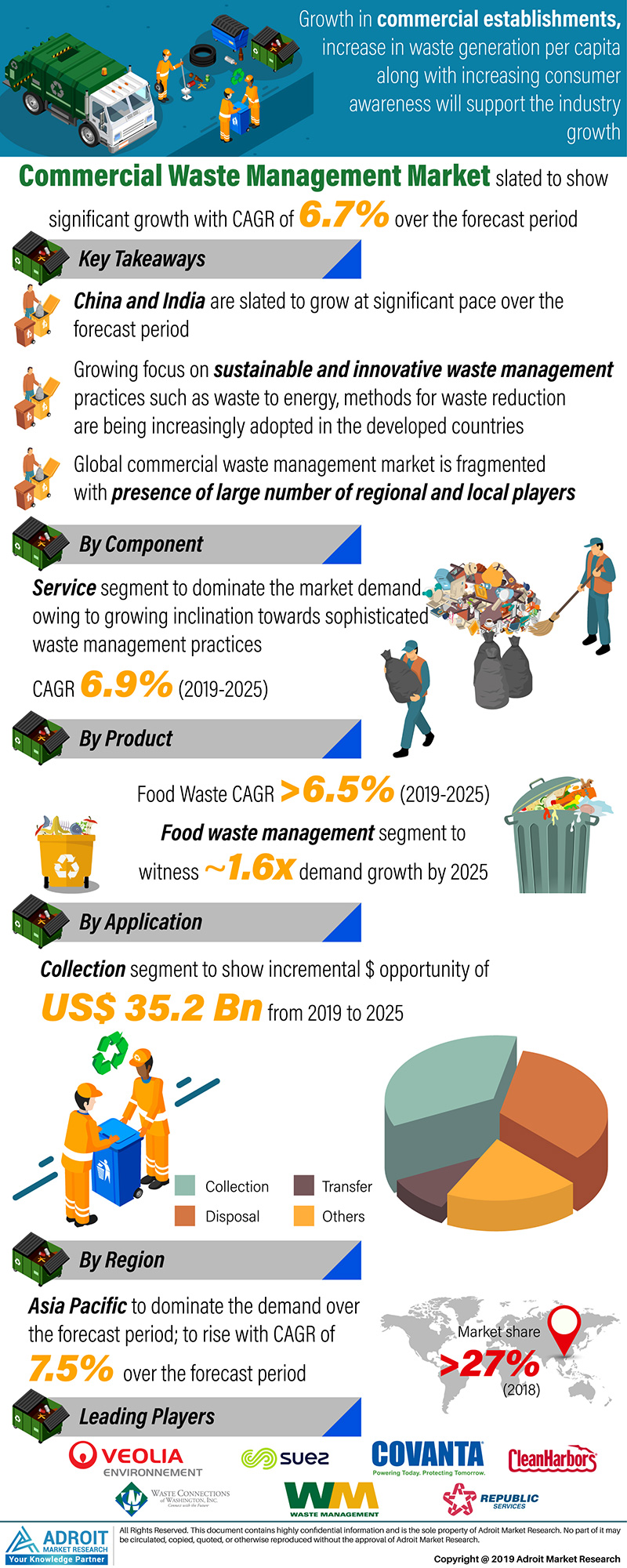 Global Commercial Waste Management Market Size 2017 By Component, Product, Application, Region and Forecast 2019 to 2025