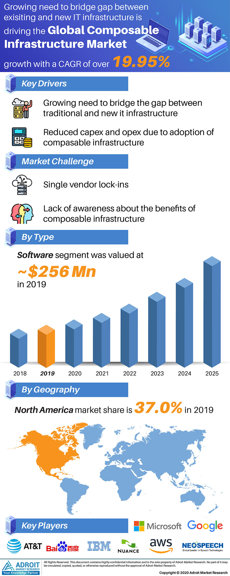 Composable Infrastructure Market Size 2017 By Application, Product, Region and Forecast 2019 to 2025