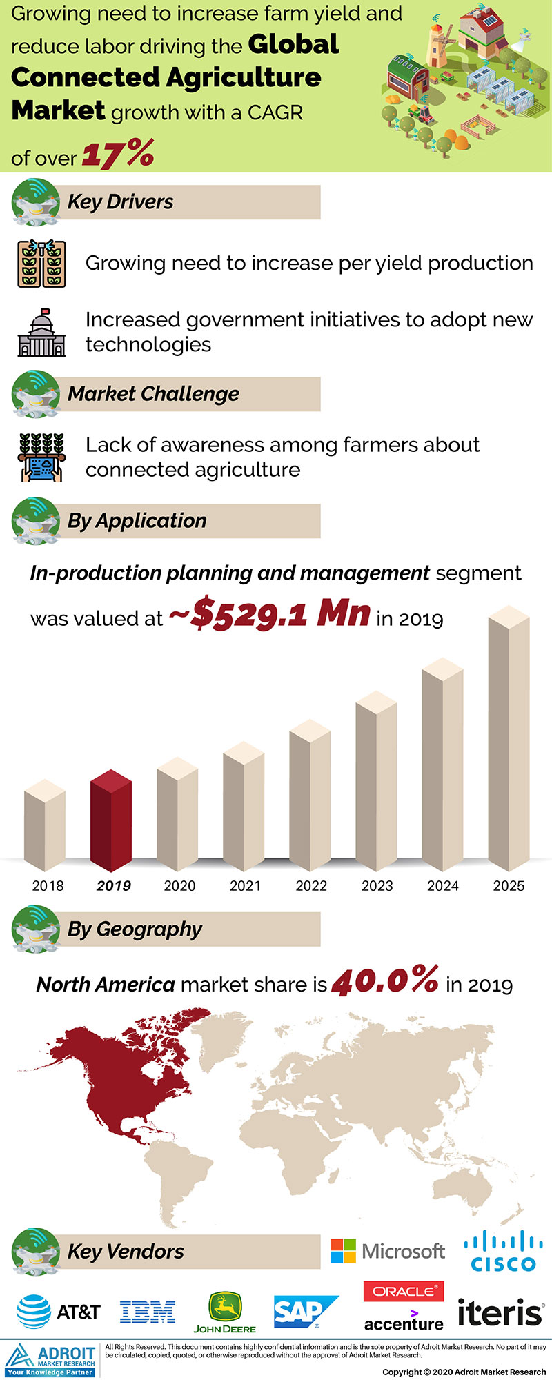 Connected Agriculture Market Size 2017 By Application, Product, Region and Forecast 2019 to 2025