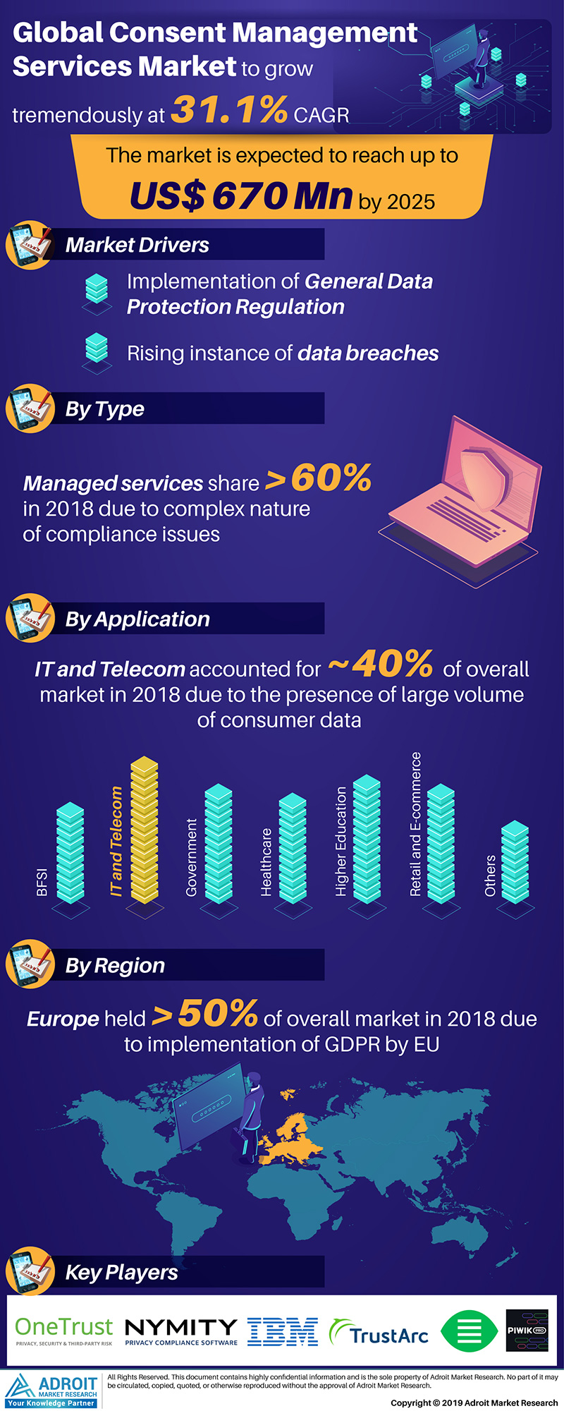 Global Consent Management Services Market Size 2017 By Applications, Region and Forecast 2019 to 2025