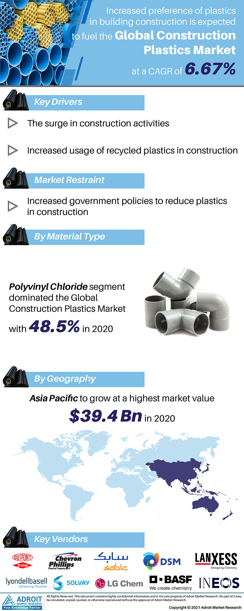 Construction Plastics Market Size 2017 By Application, Product, Region and Forecast 2019 to 2025