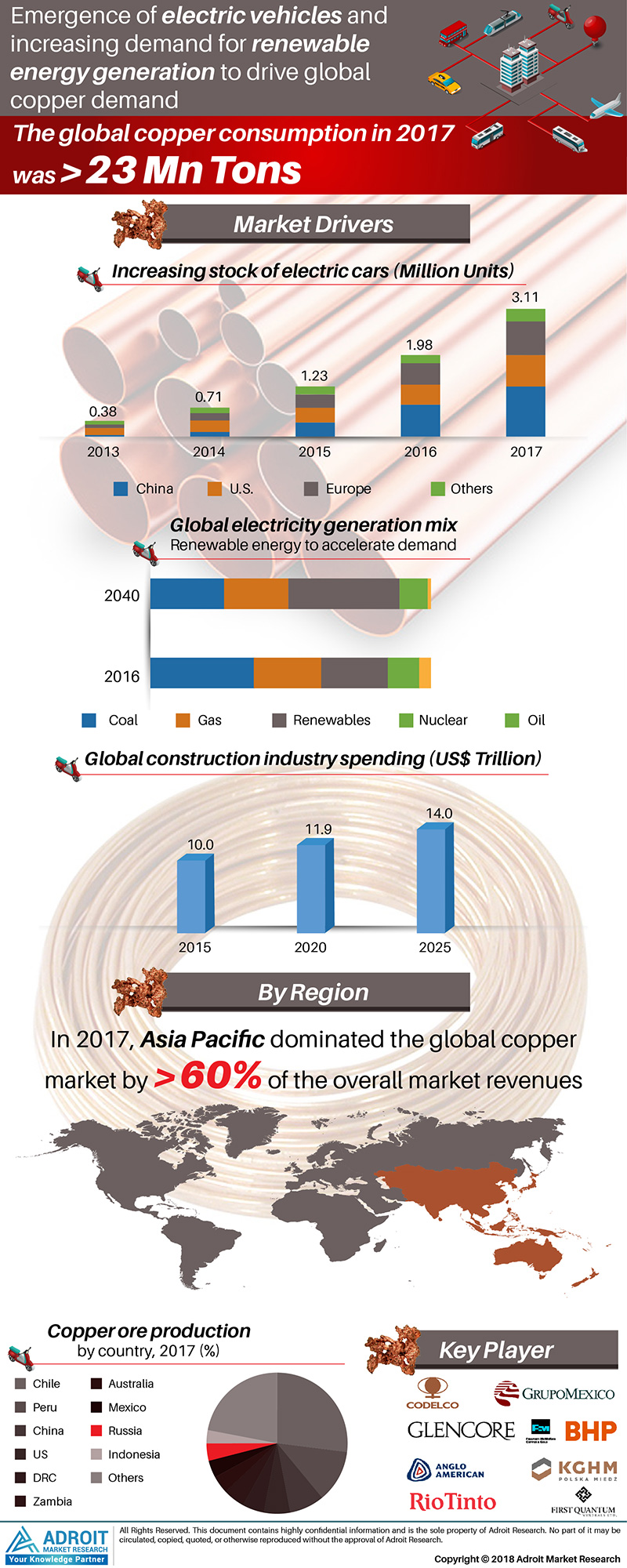 Global Copper Market Size 2017 By Application, Trade, Price Trends, and Forecast 2018 to 2025