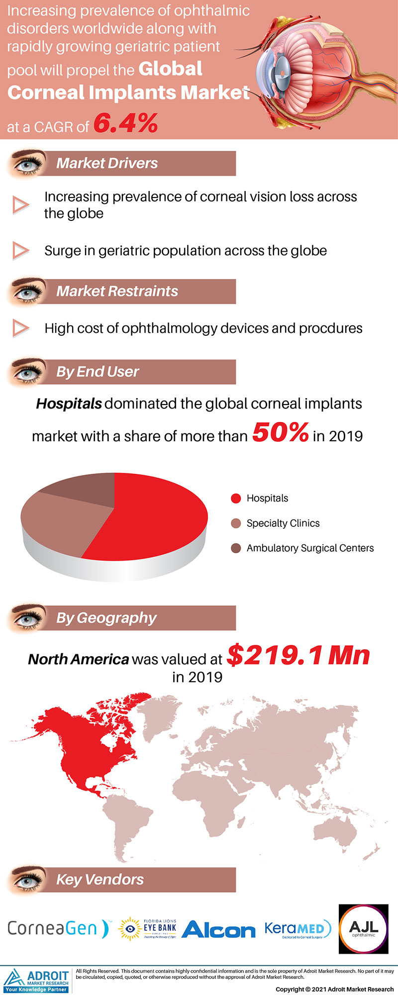 Corneal Implants Market Size 2017 By Application, Product, Region and Forecast 2019 to 2025