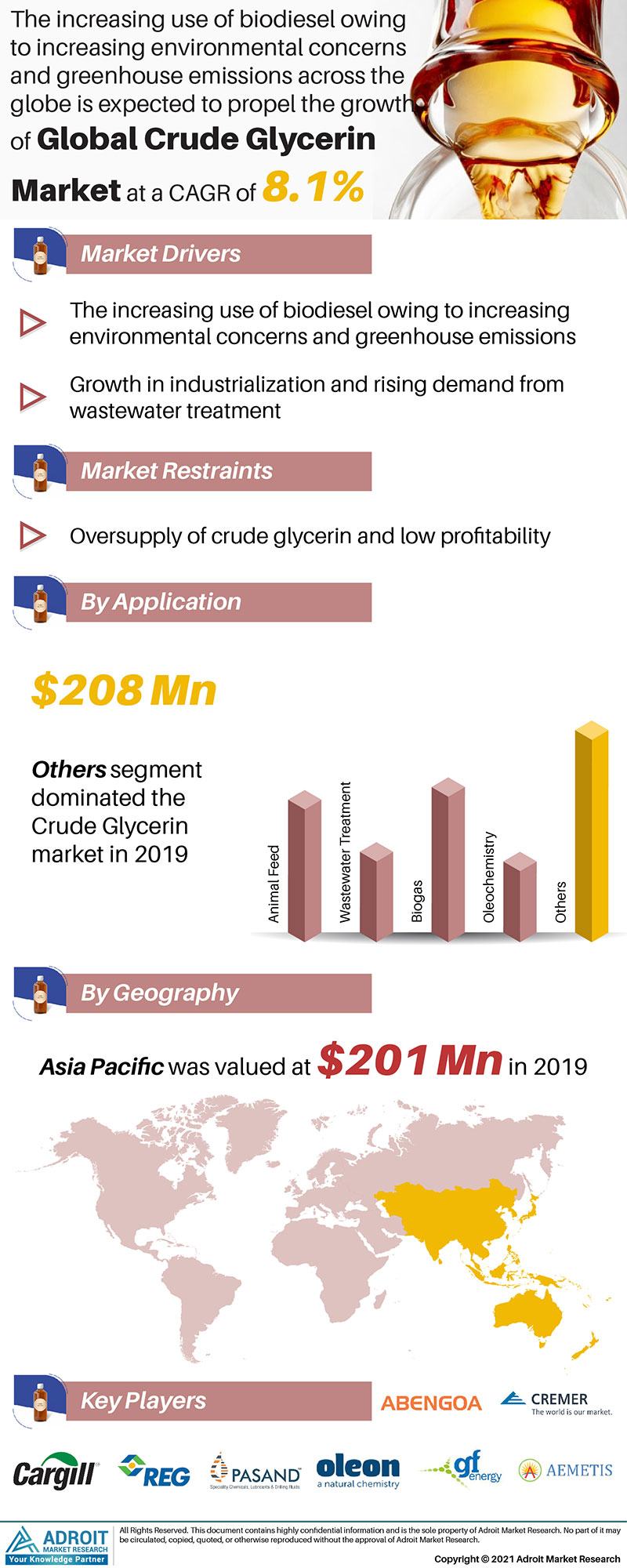 Crude Glycerin Market Trends and Forecasts Research Report