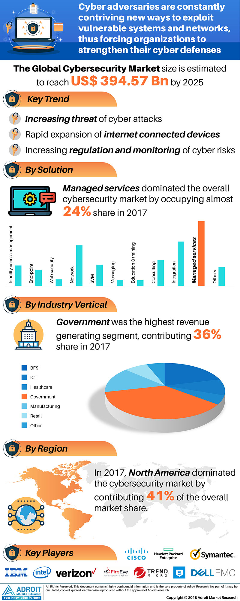 Cyber Security Market Size 2017 by Deployment Type, Solution, Industry vertical, Region and Forecast 2018 to 2025
