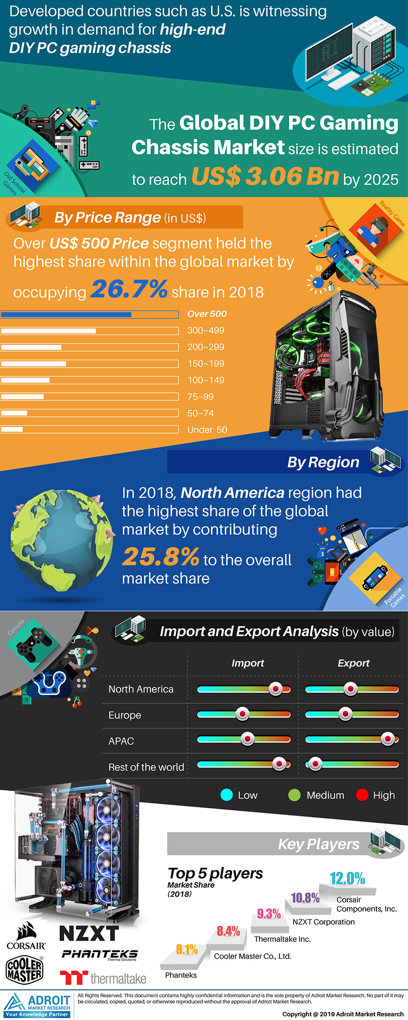 Global DIY PC gaming chassis Market Size 2017 By Price Range, Region and Forecast 2019 to 2025