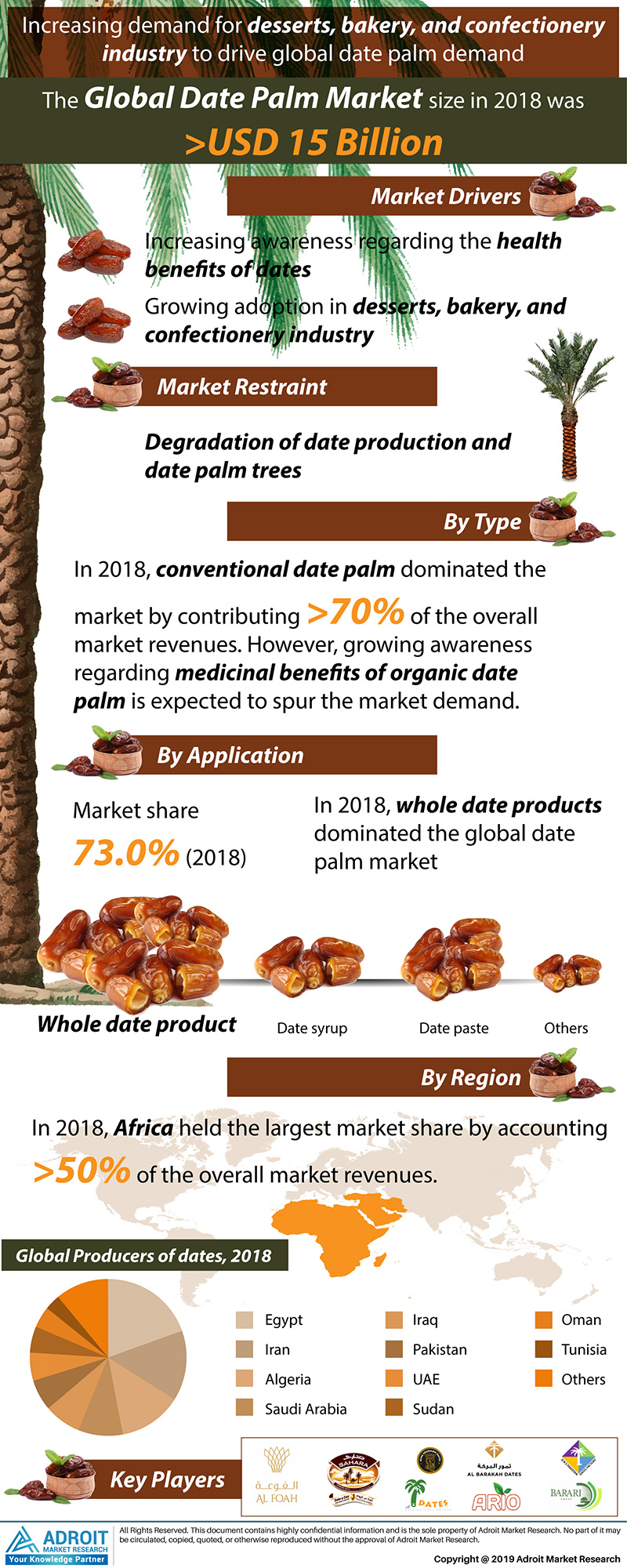 Global Date Palm Market Size 2017 By Type, Application, Region and Forecast 2019 to 2025