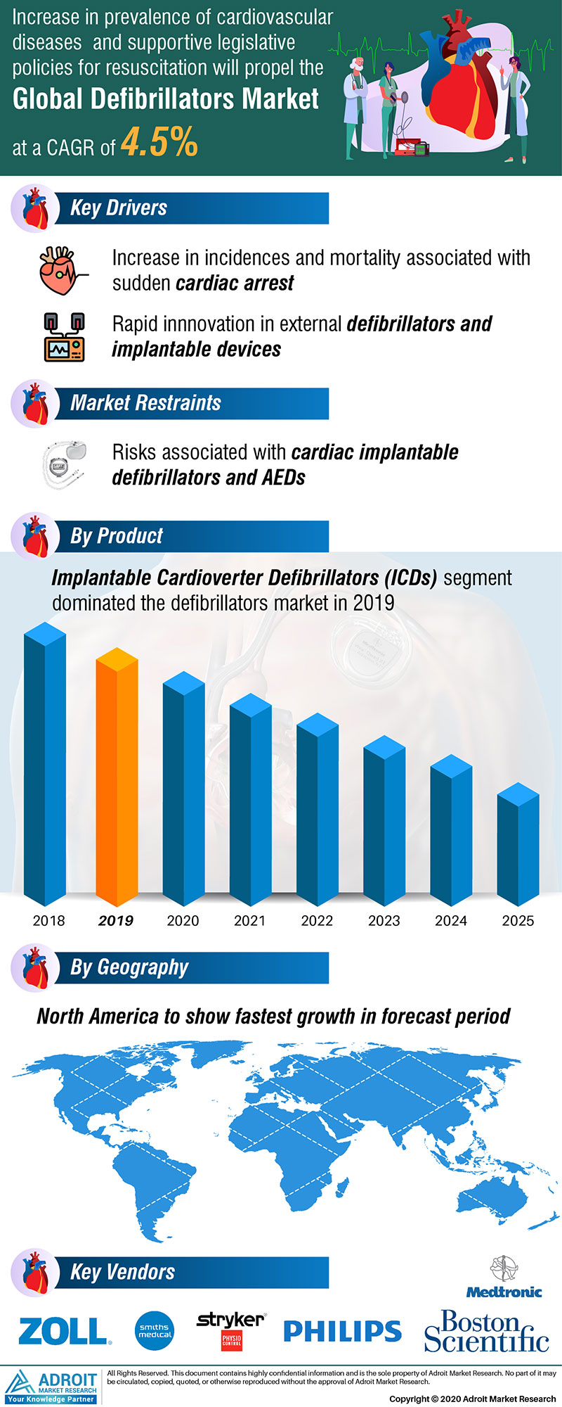 Defibrillators Market by Material, Application, and Region, Global Forecasts 2018 to 2025