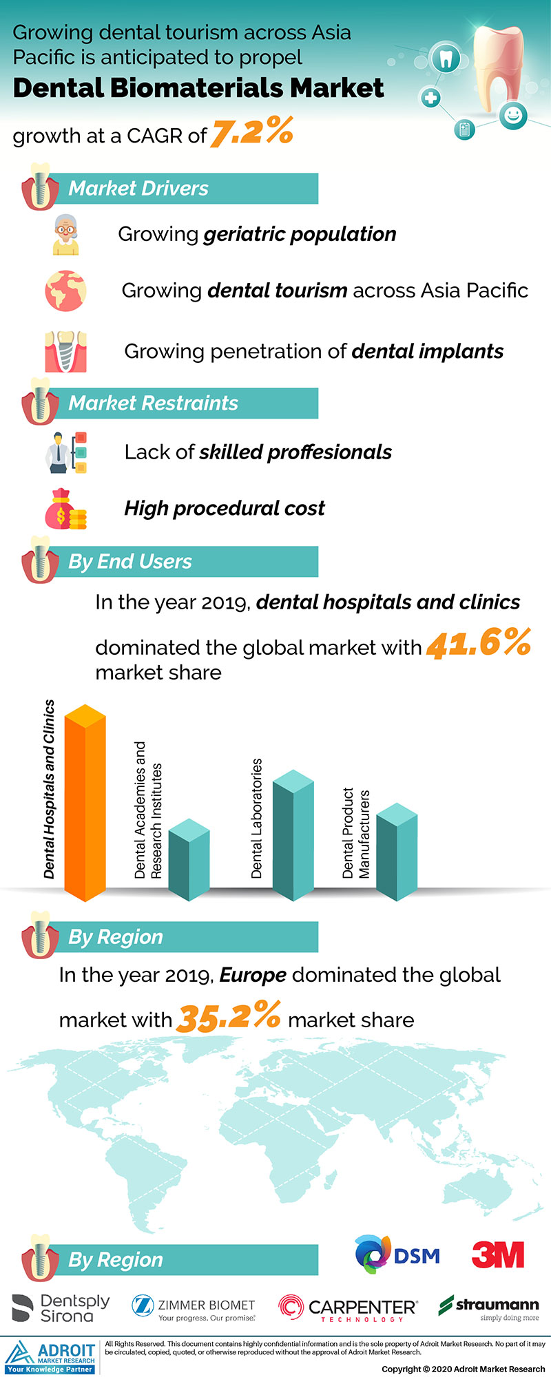 Dental Biomaterials Market by Material, Application, and Region, Global Forecasts 2018 to 2025