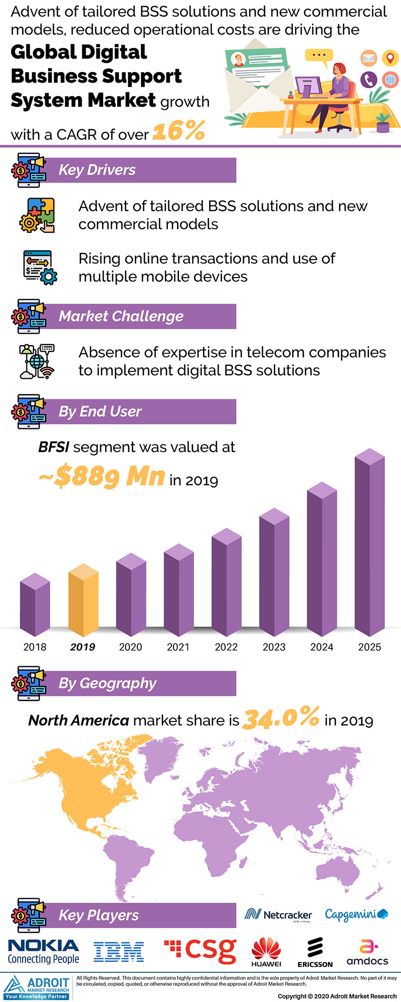 Digital Business Support System Market Size 2017 By Application, Product, Region and Forecast 2019 to 2025