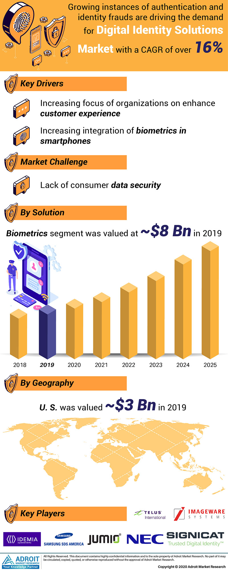Digital Identity Solutions Market by Material, Application, and Region, Global Forecasts 2018 to 2025