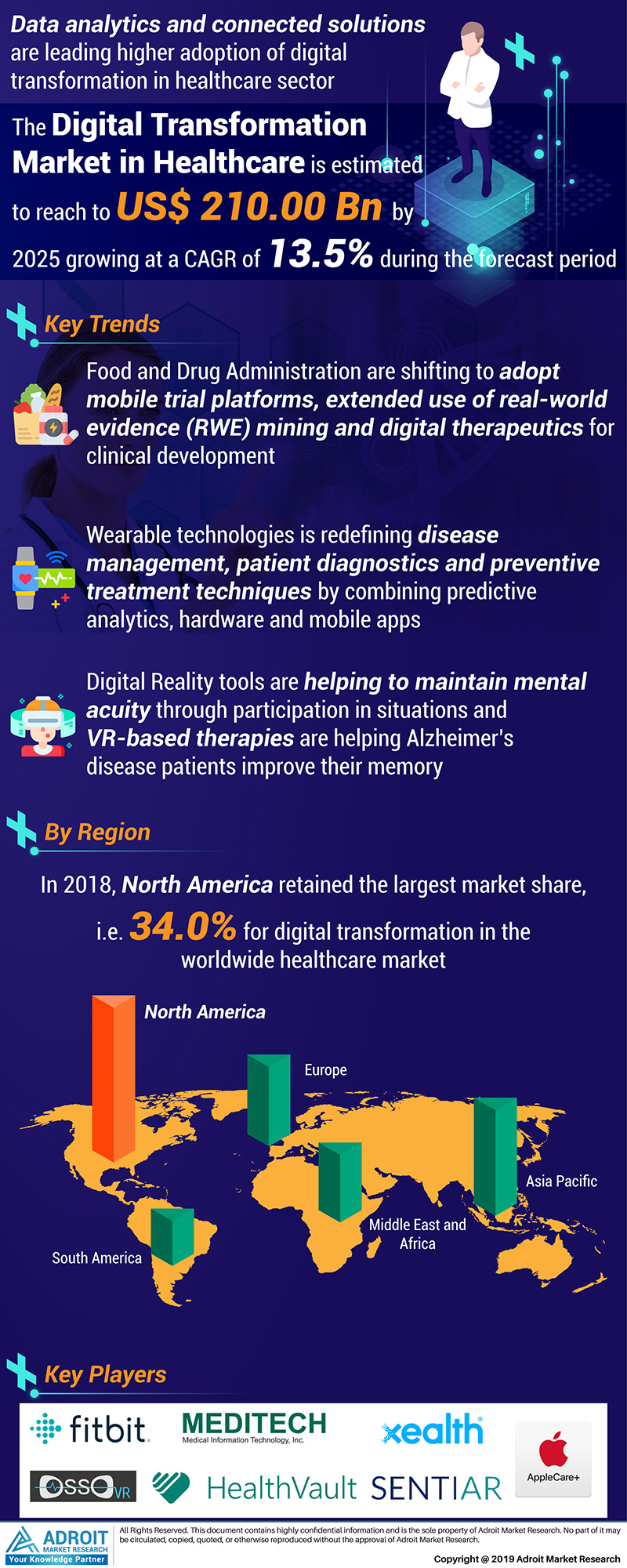 Global Digital Transformation in Healthcare Market Size 2017 By Region and Forecast 2019 to 2025