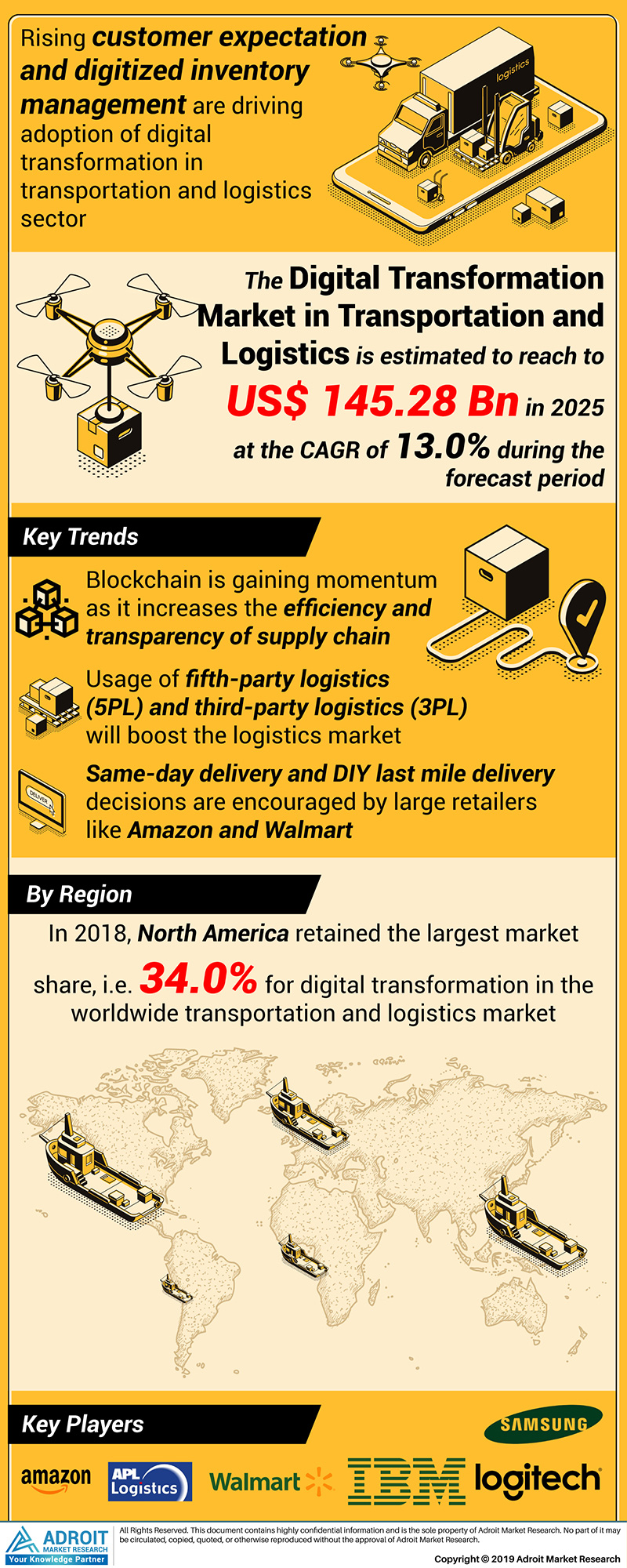 Global Digital Transformation in Transportation and Logistics Market Size 2017 By Type, End-Use, Region and Forecast 2018 to 2025