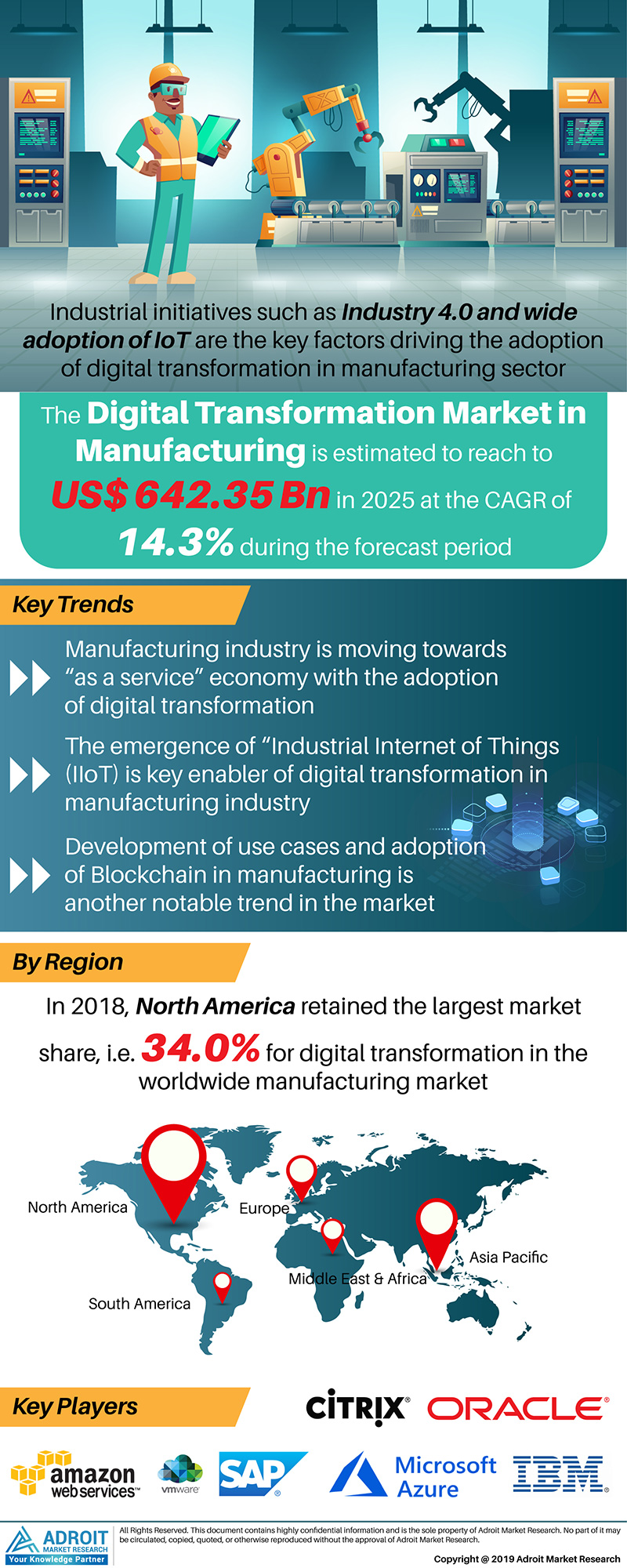 Global Digital Transformation in Manufacturing Market Size 2017 By Type, End-Use, Region and Forecast 2019 to 2025