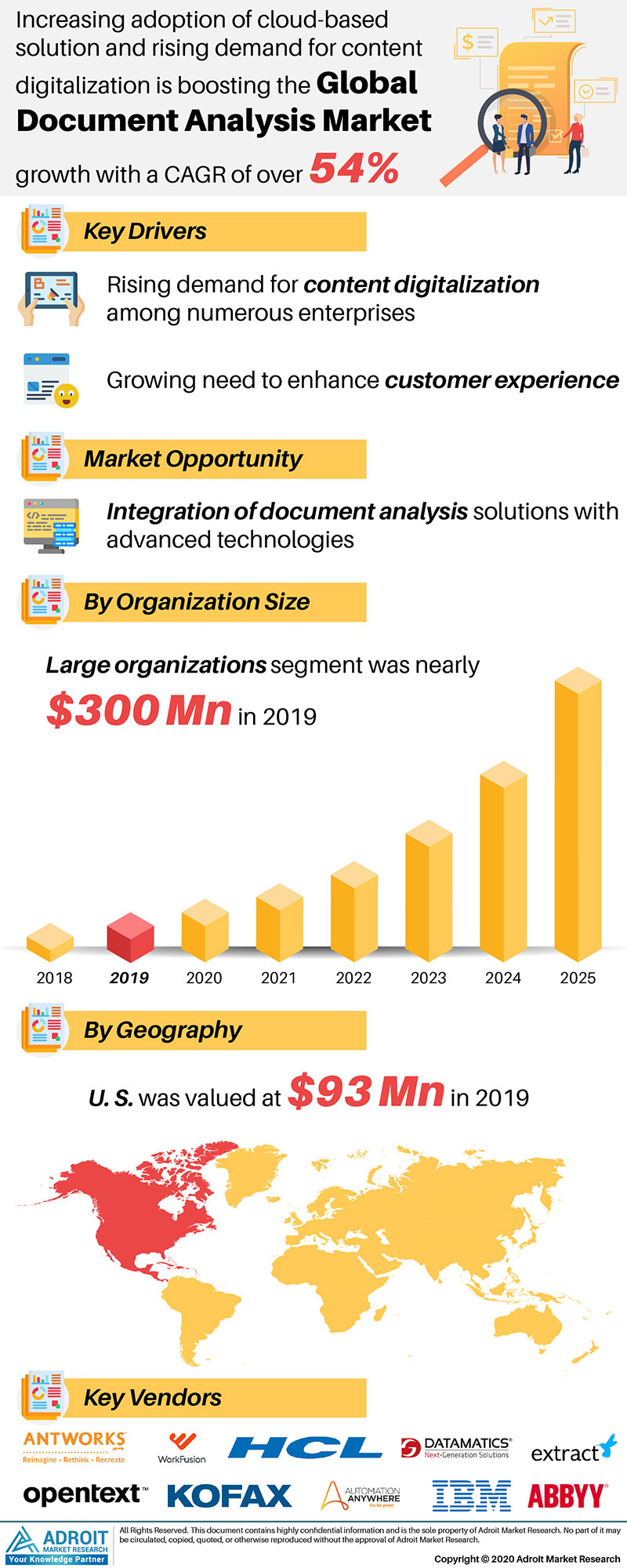 Document Analysis Market by Material, Application, and Region, Global Forecasts 2018 to 2025
