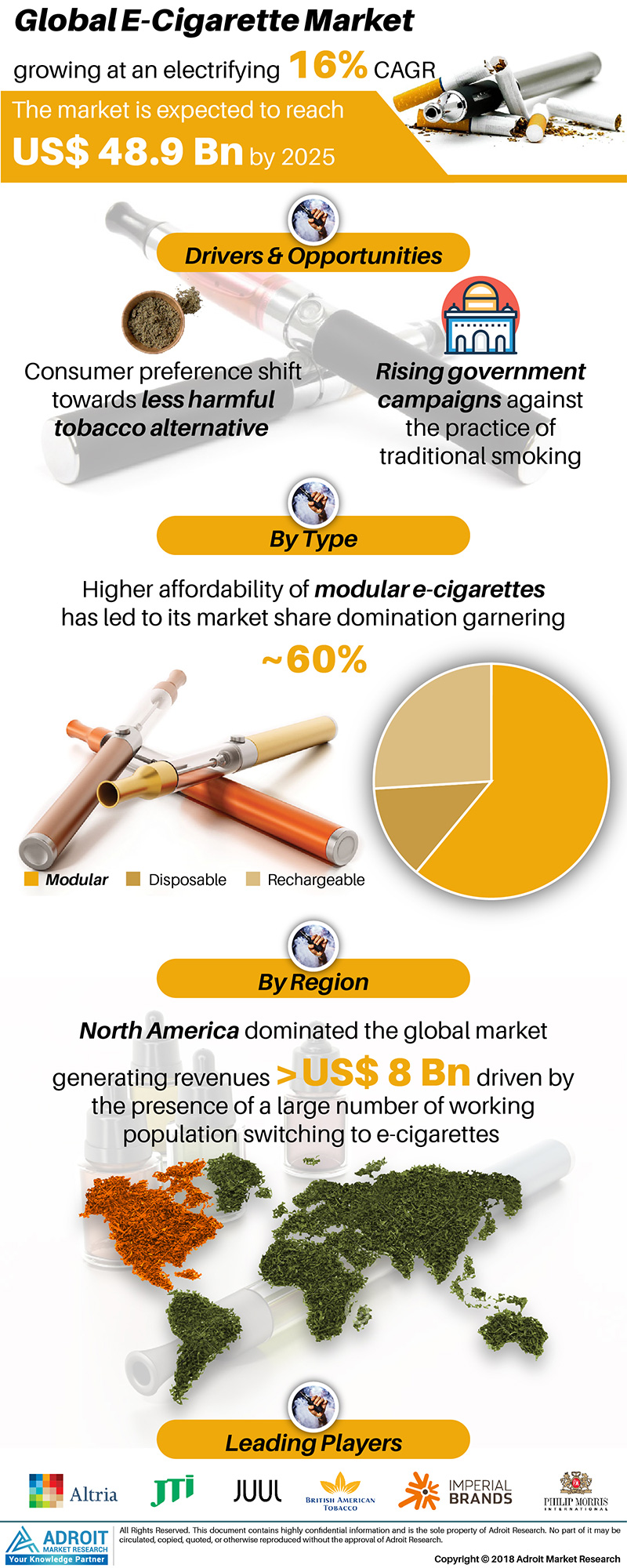Global E-Cigarette Market Size 2017 By Type, Region and Forecast 2018 to 2025