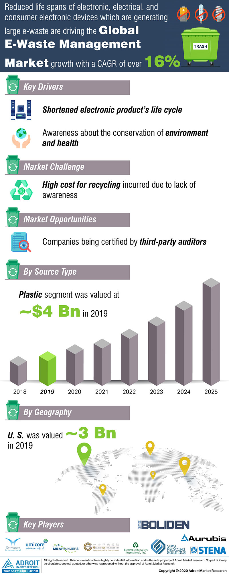 E-Waste Management Market by Material, Application, and Region, Global Forecasts 2018 to 2025
