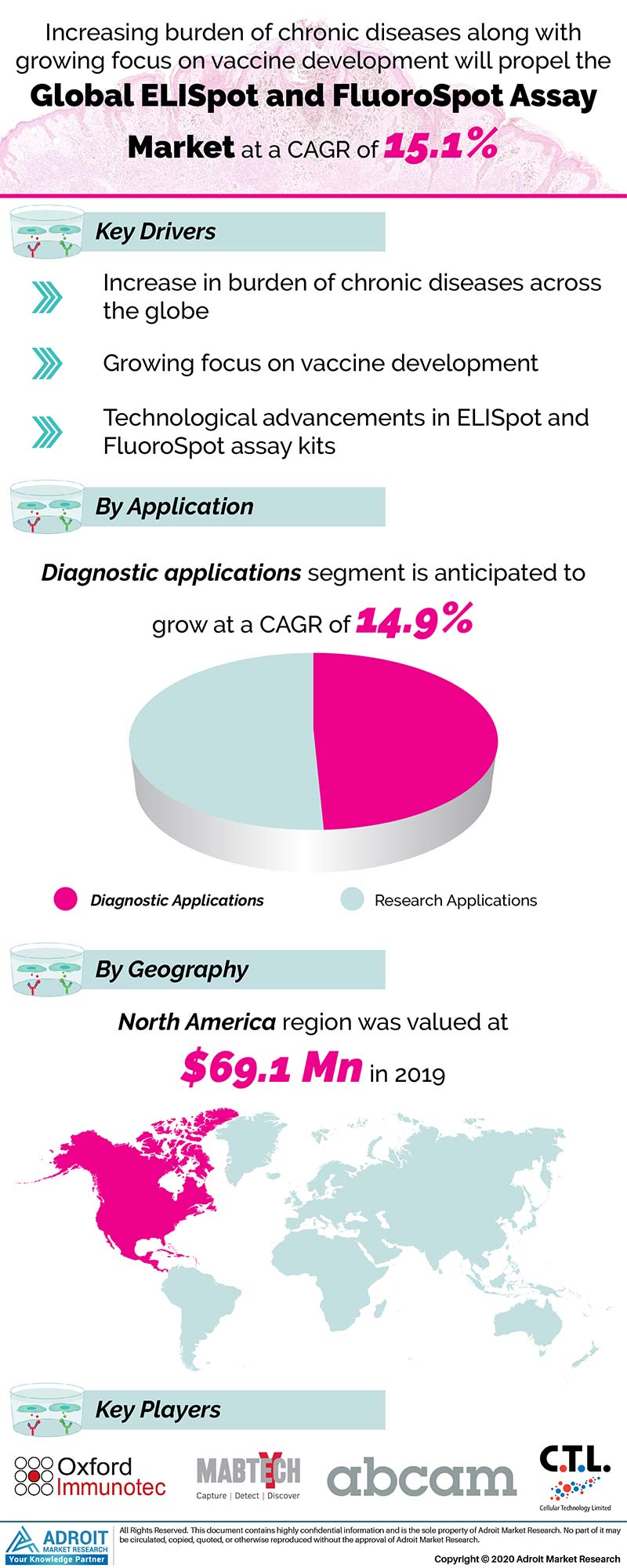Elispot And Fluorospot Assay Market Size 2017 By Application, Product, Region and Forecast 2019 to 2025
