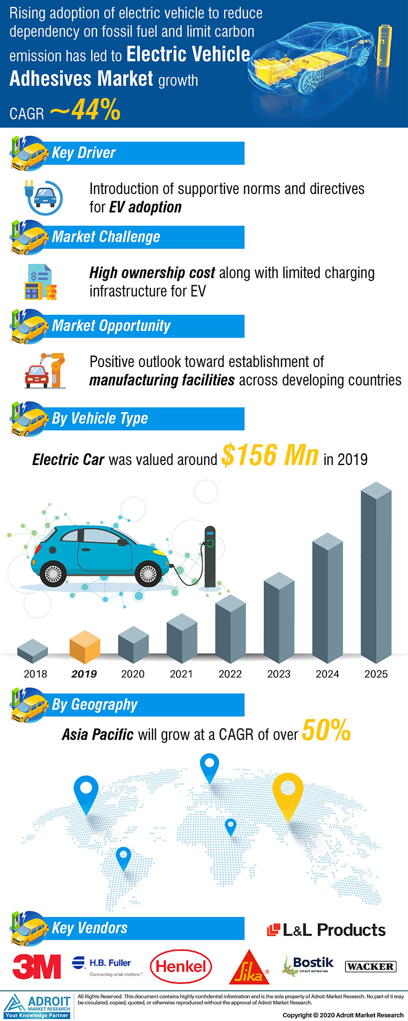 Electric Vehicle Adhesives Market by Material, Application, and Region, Global Forecasts 2018 to 2025