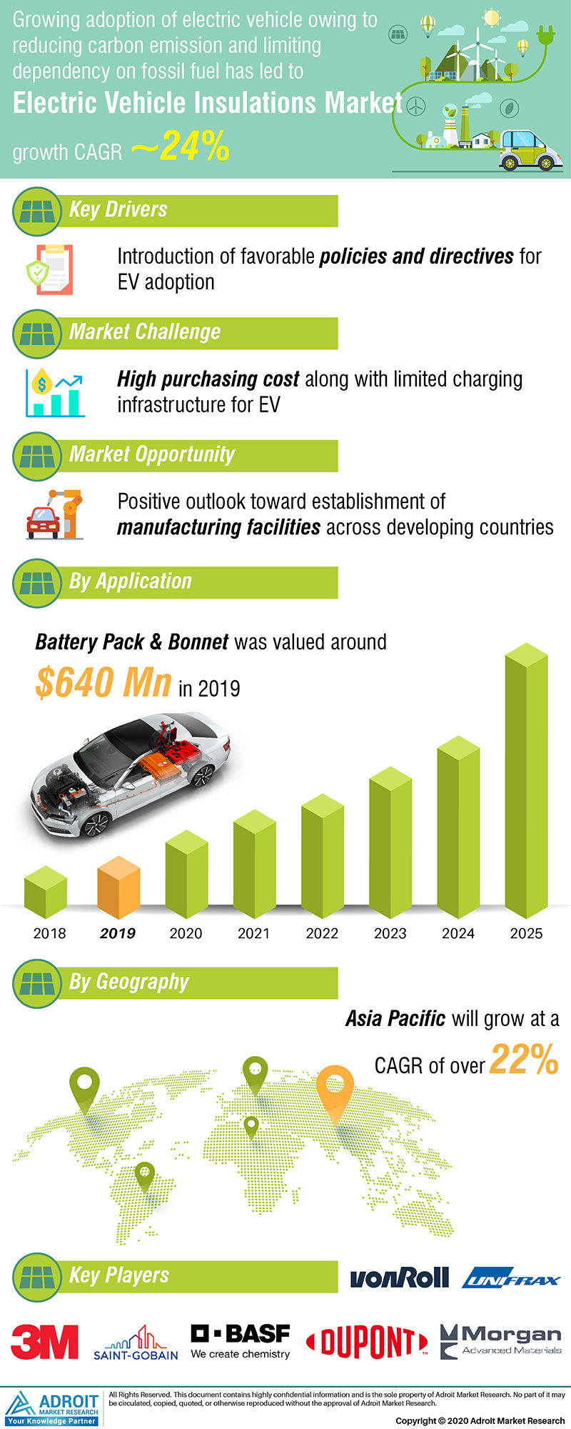 Electric Vehicle Insulation Market by Material, Application, and Region, Global Forecasts 2018 to 2025