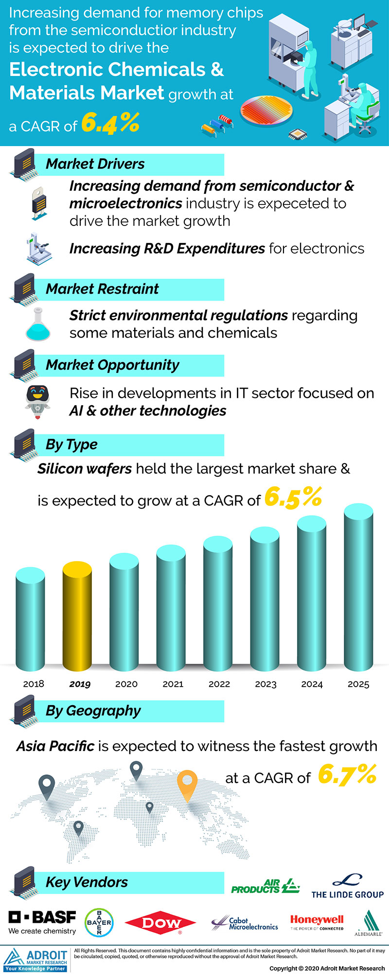 Electronic Chemicals And Materials Market Size 2017 By Application, Product, Region and Forecast 2019 to 2025