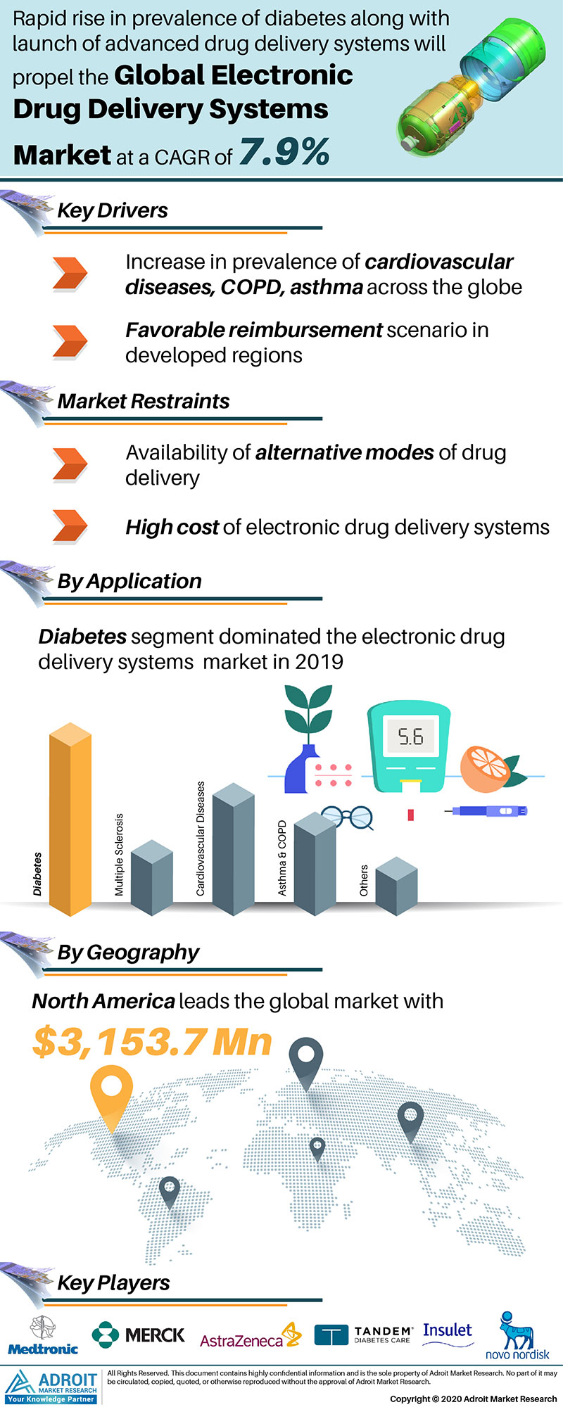 Electronic Drug Delivery Systems Market by Material, Application, and Region, Global Forecasts 2018 to 2025