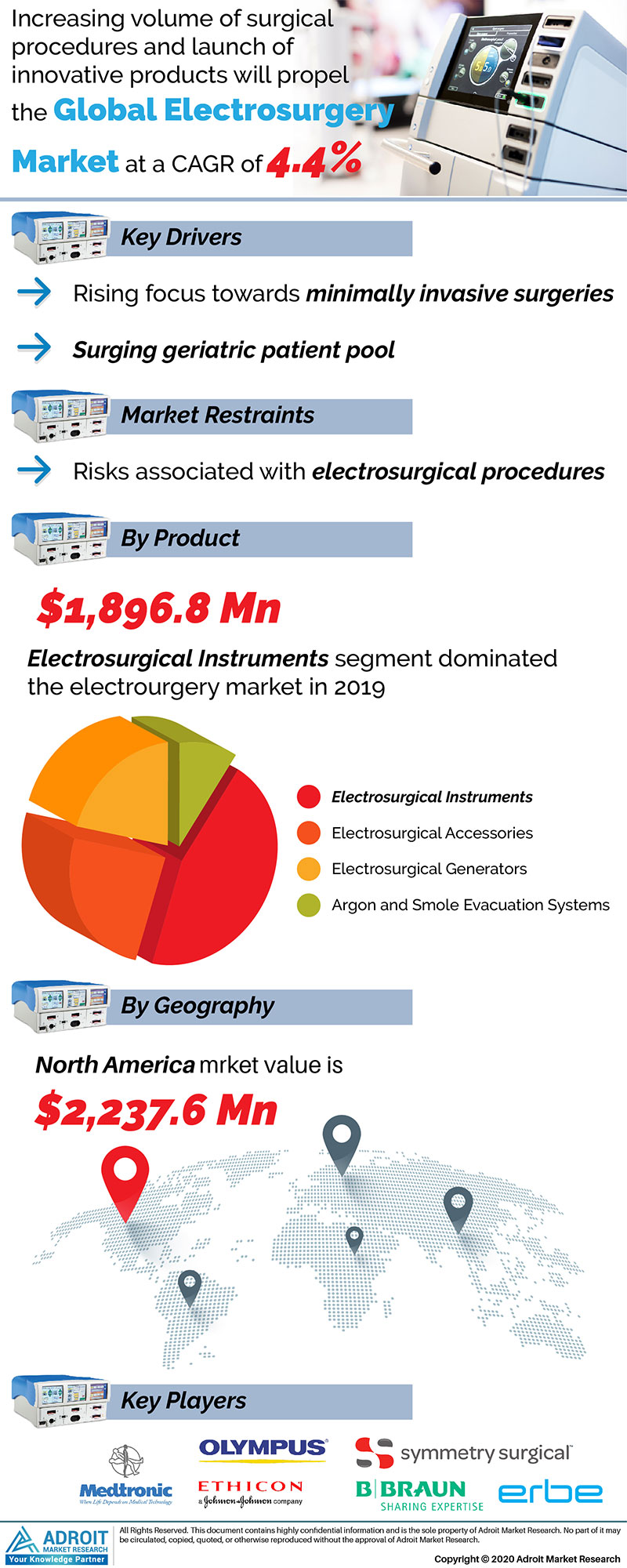 Electrosurgery Market by Material, Application, and Region, Global Forecasts 2018 to 2025