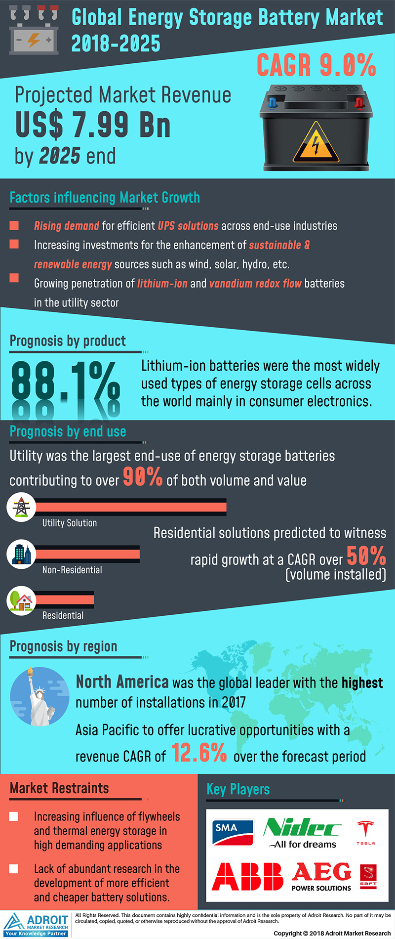 Global Energy Storage Battery Market Analysis by Types, Applications, Regions and 2025 Forecast