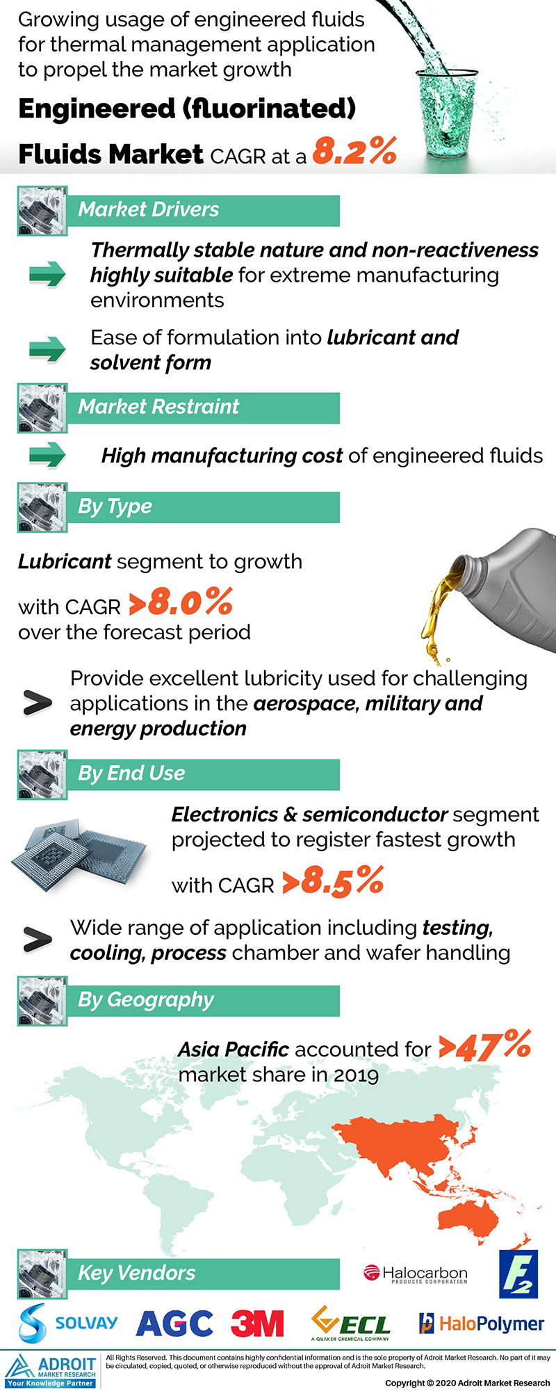 Engineered (fluorinated) Fluids Market by Material, Application, and Region, Global Forecasts 2018 to 2025