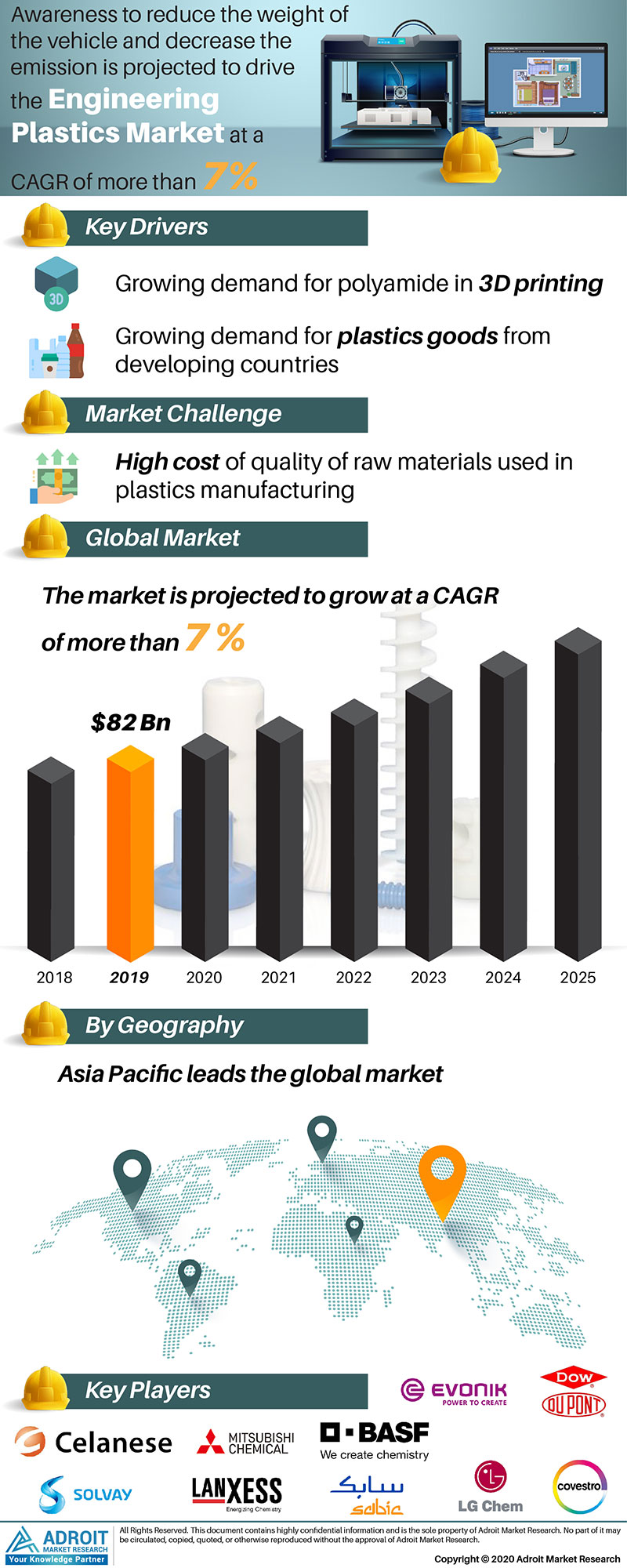 Engineering Plastics Market by Material, Application, and Region, Global Forecasts 2018 to 2025
