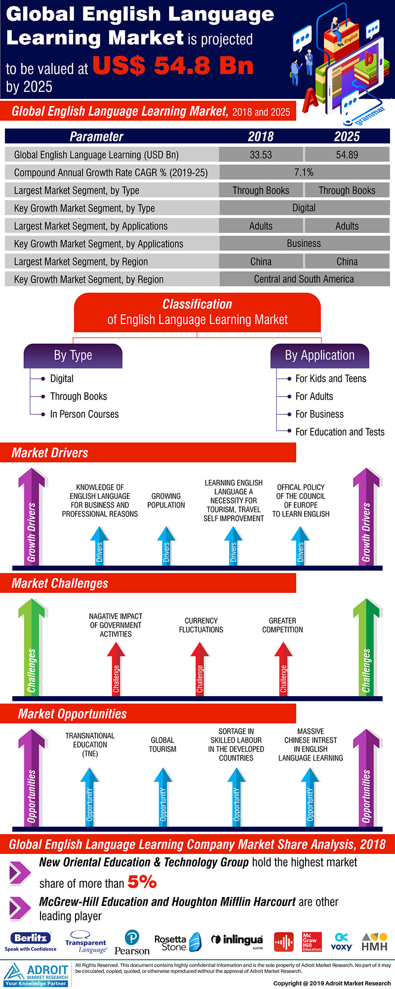 Global English Language Learning Market Size 2017 By Application, Type, Region and Forecast 2019 to 2025