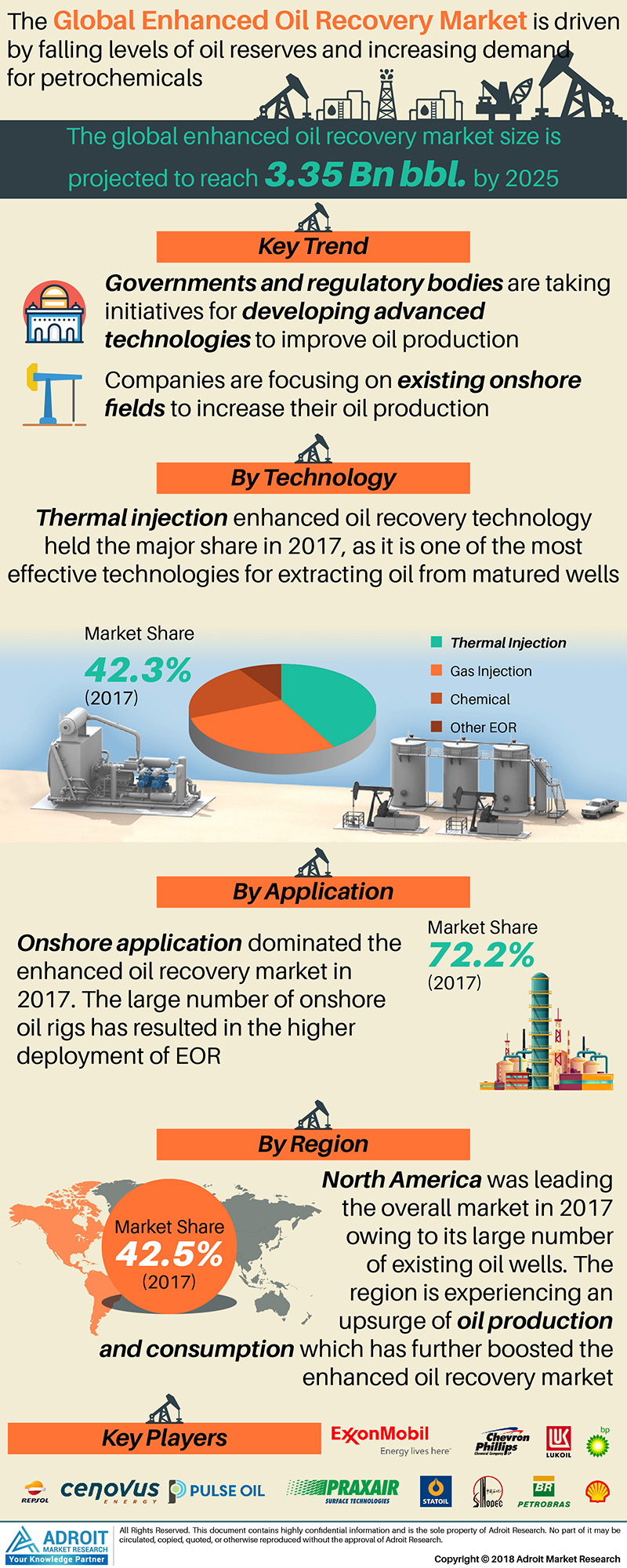 Global Enhanced Oil Recovery Market Size by Technology, Application, Region And Forecast 2018 to 2025