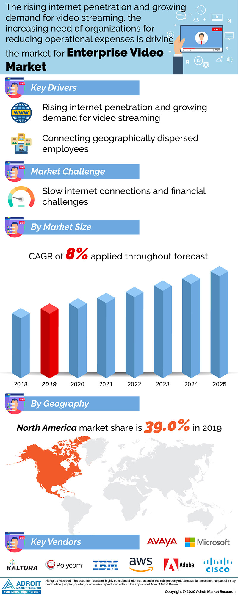 Enterprise Video Market Size 2017 By Application, Product, Region and Forecast 2019 to 2025