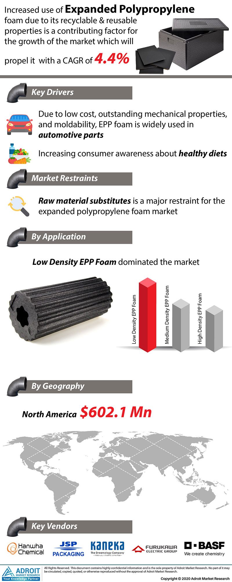 Expanded Polypropylene Foam Market by Material, Application, and Region, Global Forecasts 2018 to 2025
