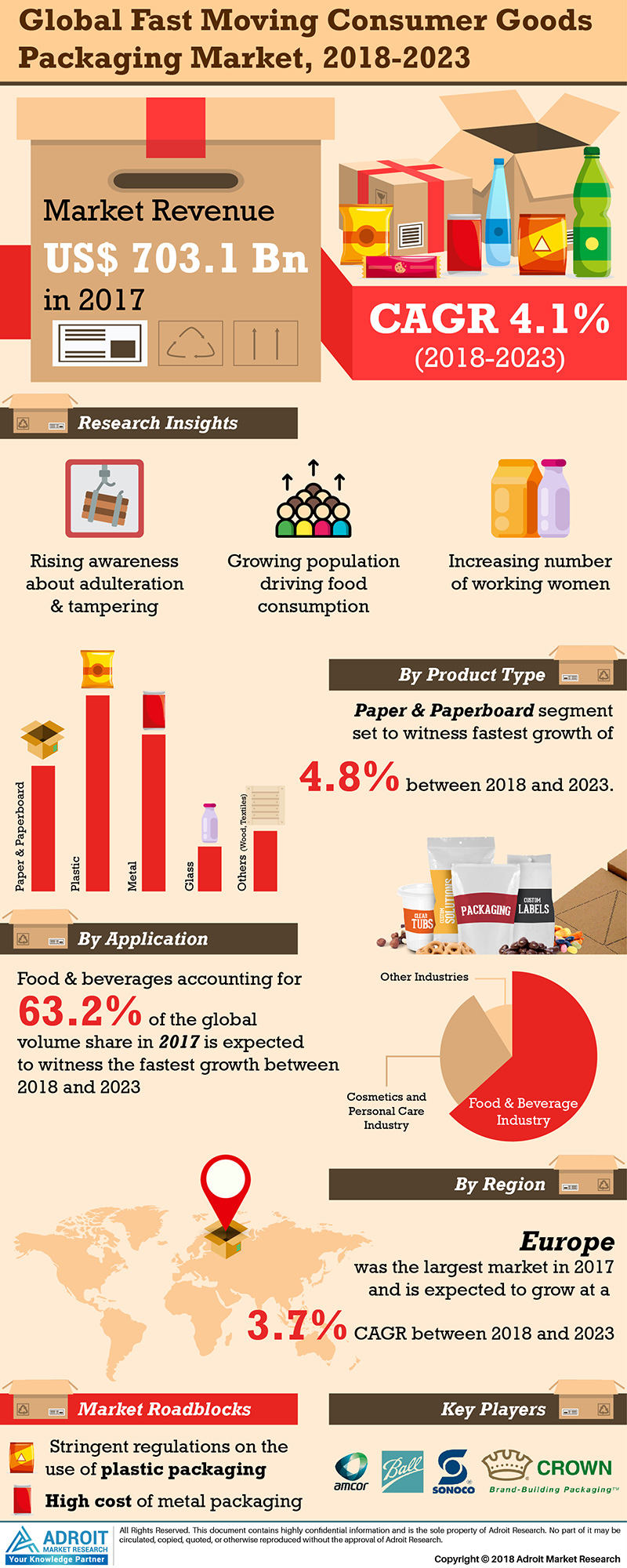 Global FMCG Packaging Market Analysis by Type, End-use, Region and Forecast 2018 to 2023