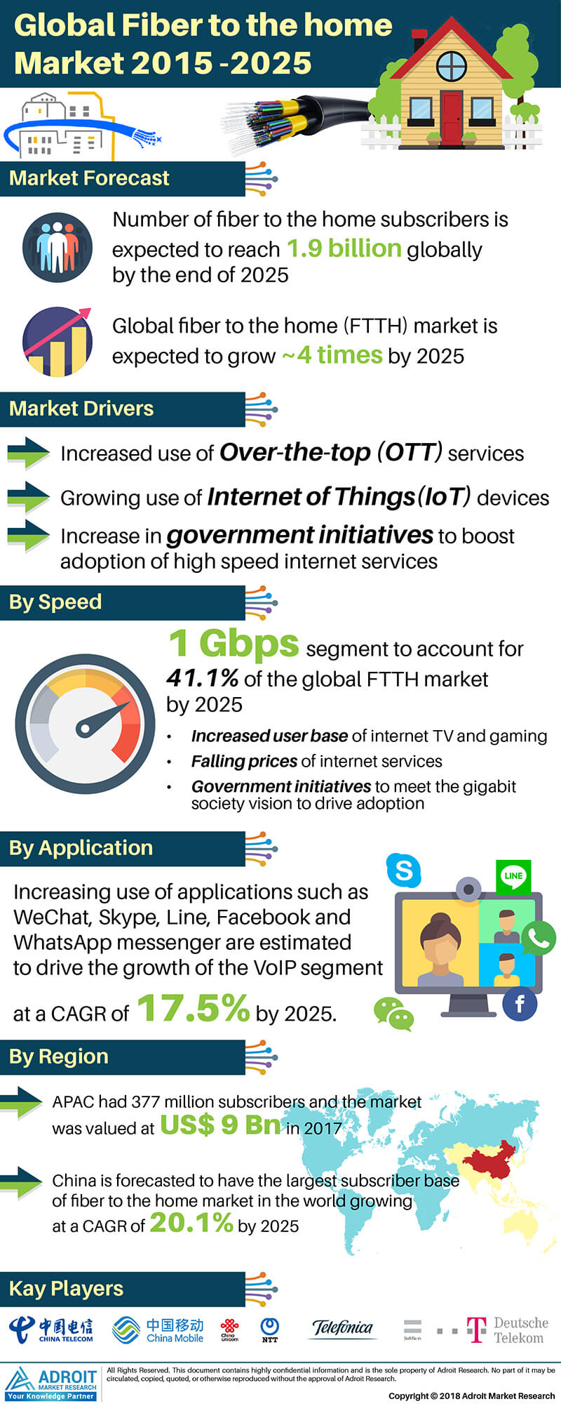 Global Fiber to the Home Market 2015-2025, By Speed, Application, Region, Trends and Forecast Report
