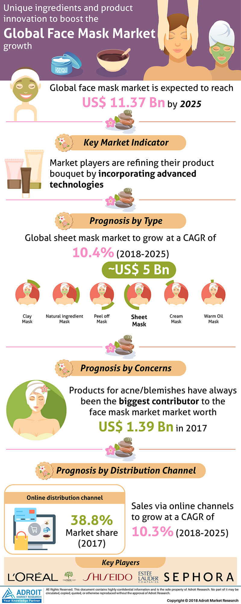 Global Face Masks Market Size 2017 by Type, Application, Region, and Forecast 2018 to 2025