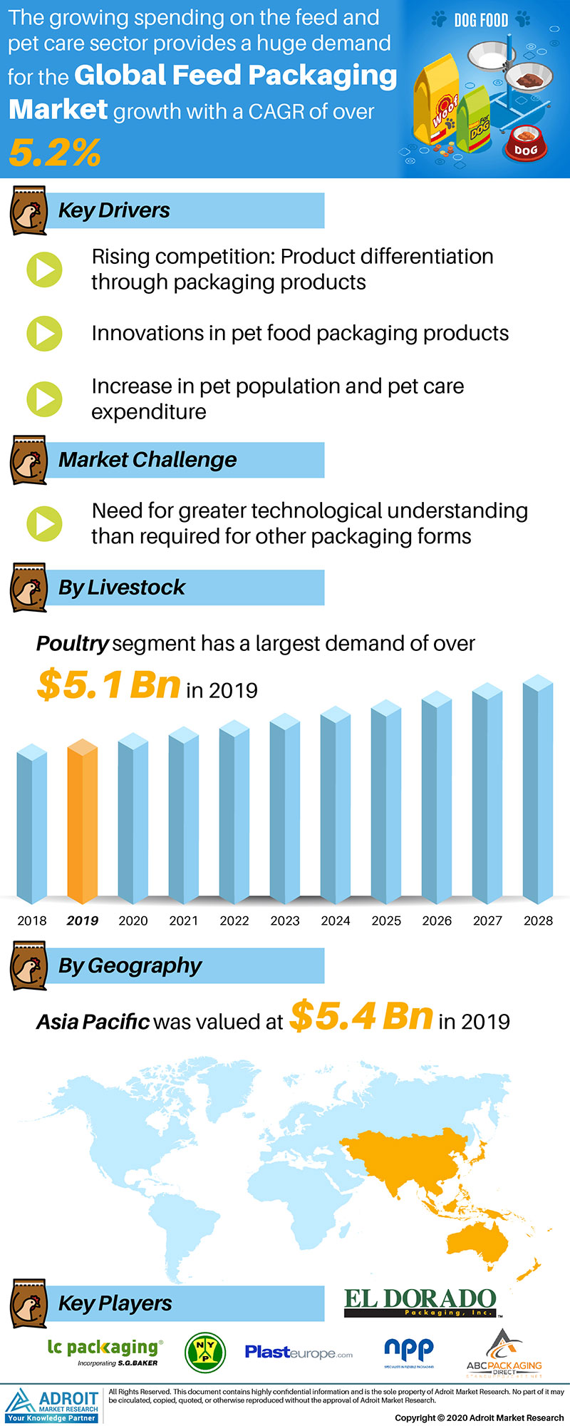 Feed Packaging Market Size 2017 By Application, Product, Region and Forecast 2019 to 2025