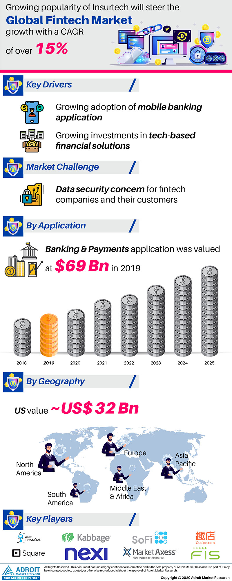 Fintech (Financial technology) Market by Application and Region Global Forecasts 2018 to 2025