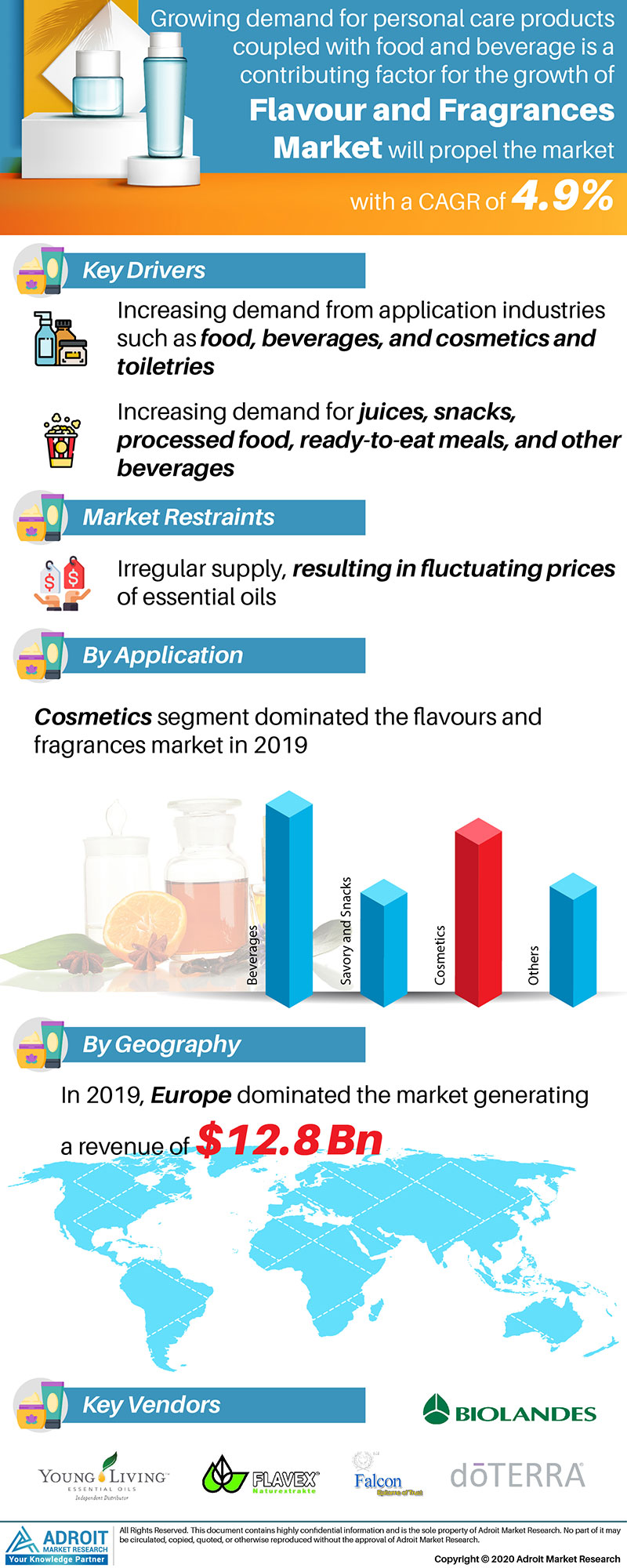 Flavors And Fragrances Market by Material, Application, and Region, Global Forecasts 2018 to 2025