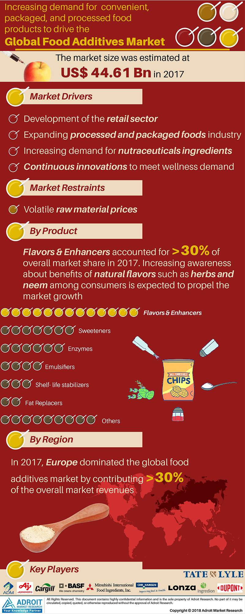 Global Food Additives Market Size 2017 By Product, Region and Forecast 2018 to 2025