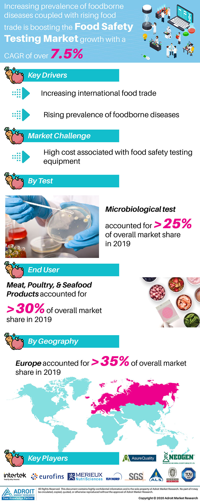 Food Safety Testing Market Size 2017 By Application, Product, Region and Forecast 2019 to 2025