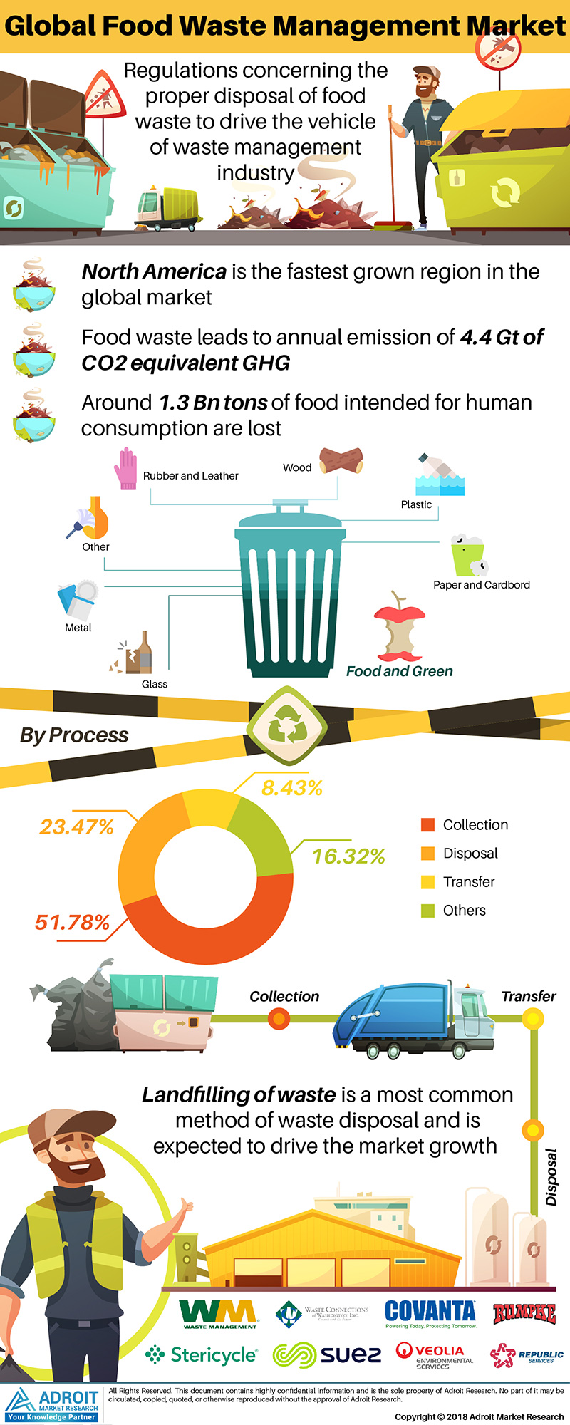 Global Food Waste Management Market Size 2017 By Product, Process, Region and Forecast 2019 to 2025