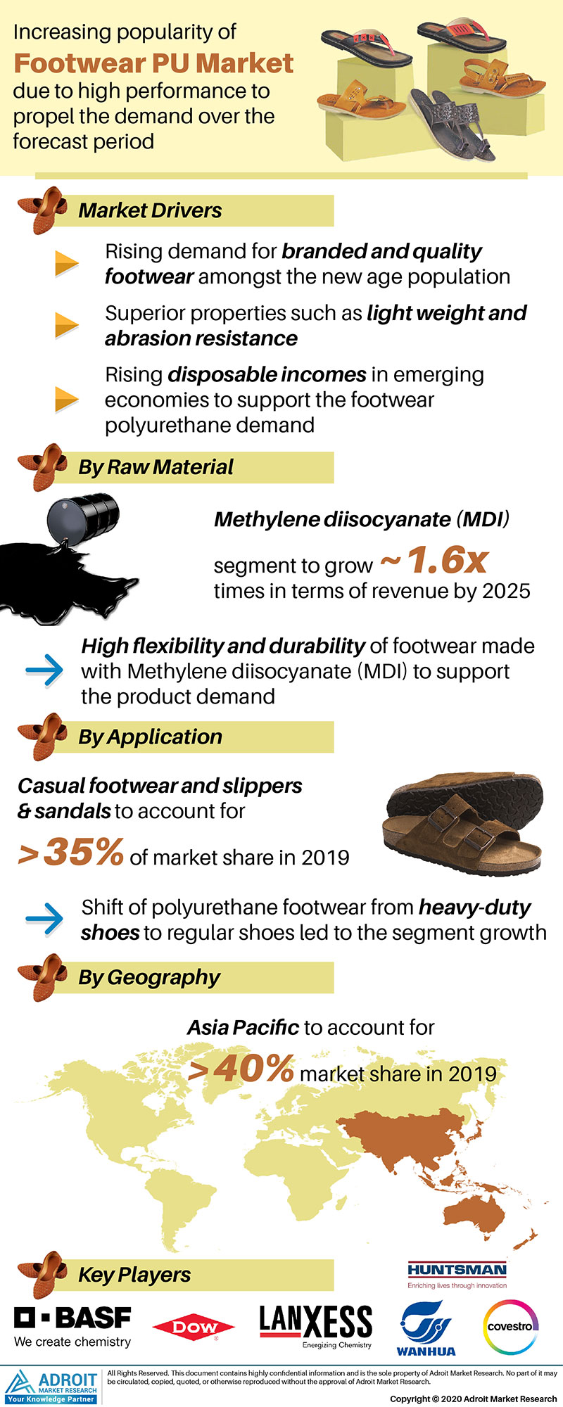 Footwear Polyurethane Market by Material, Application, and Region, Global Forecasts 2018 to 2025