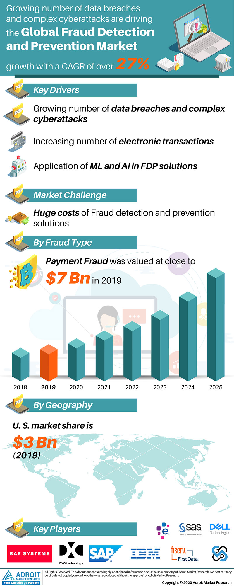 Global Fraud Detection and Prevention Market Size 2018 By Product Type, Formulation, End-user, Region and Forecast 2019 to 2025